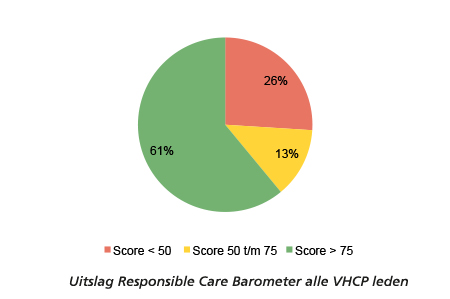 Maximale score voor In2Food op Responsible Care Barometer
